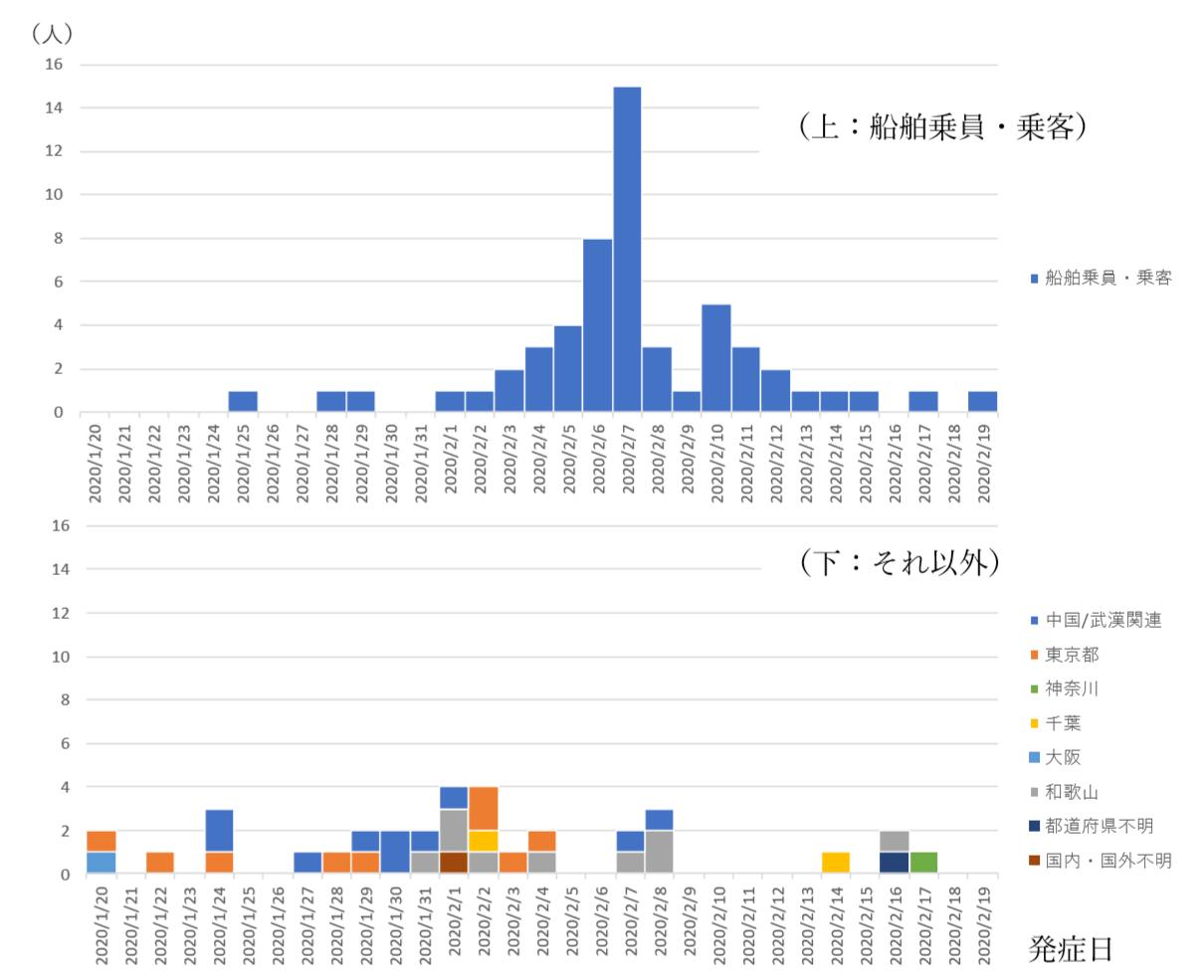 日本 コロナ グラフ ウイルス